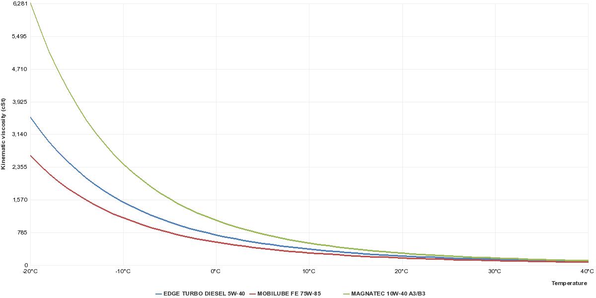 astm-d341-chart1.png