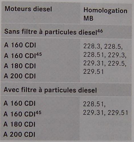 Normes diesel
