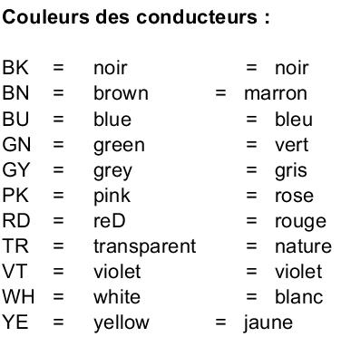 Codes couleurs