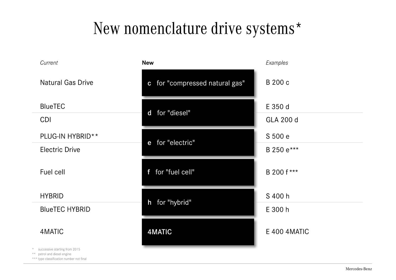 1-nouvelle-nomenclature-mercedes.jpg