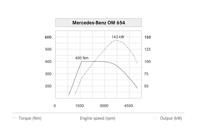 14-moteur-om654.jpg