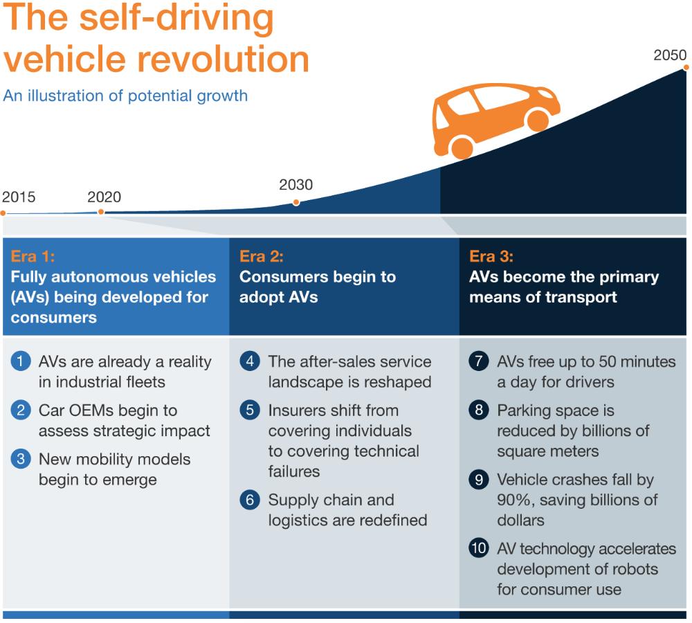 autonomous-cars-stats.png