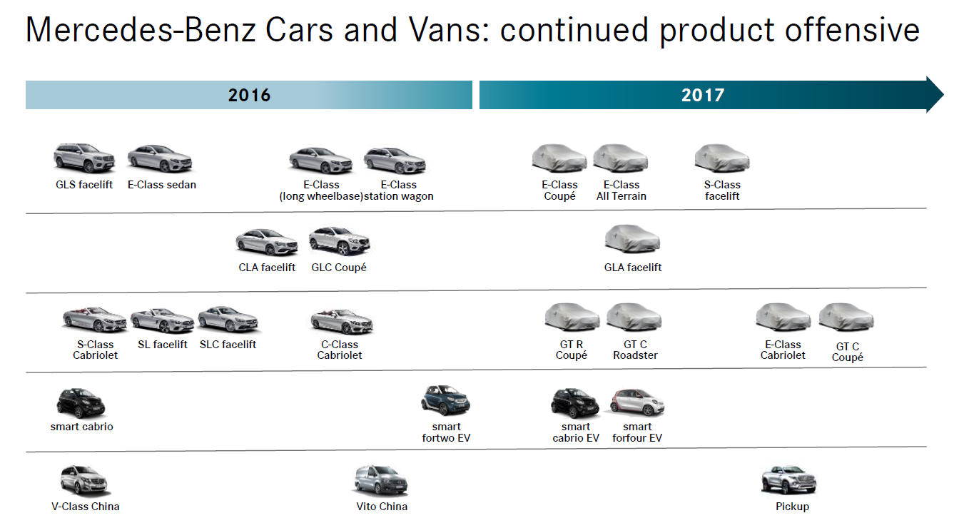 mercedes-product-offensive-2017.png