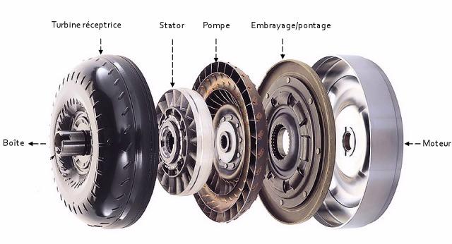 schema-convertisseur-hydraulique.jpg