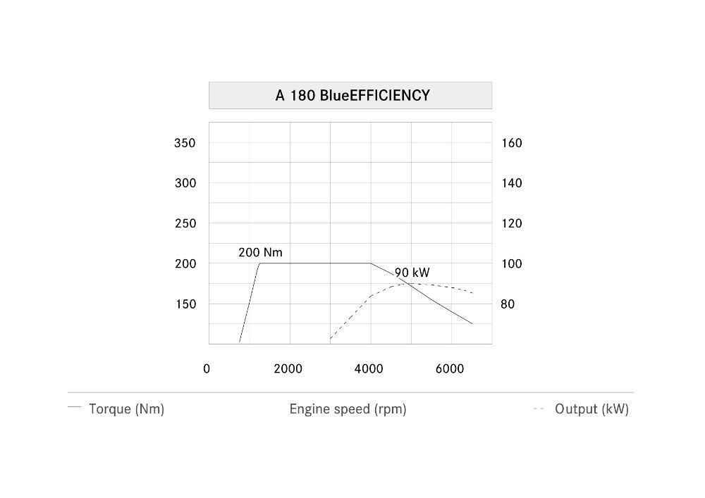1-diagramme-de-puissance-classe-a-w176-a180-moteur-m270.jpg
