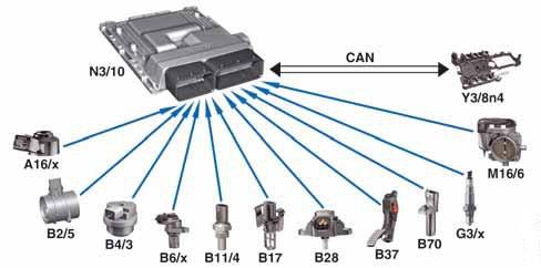 10-signaux-entree-diagnostic-obd-2-moteur-essence.jpg