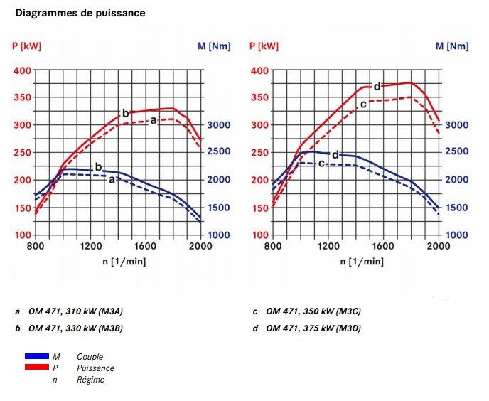 13-diagrammes-puissance-moteur-om471.jpg