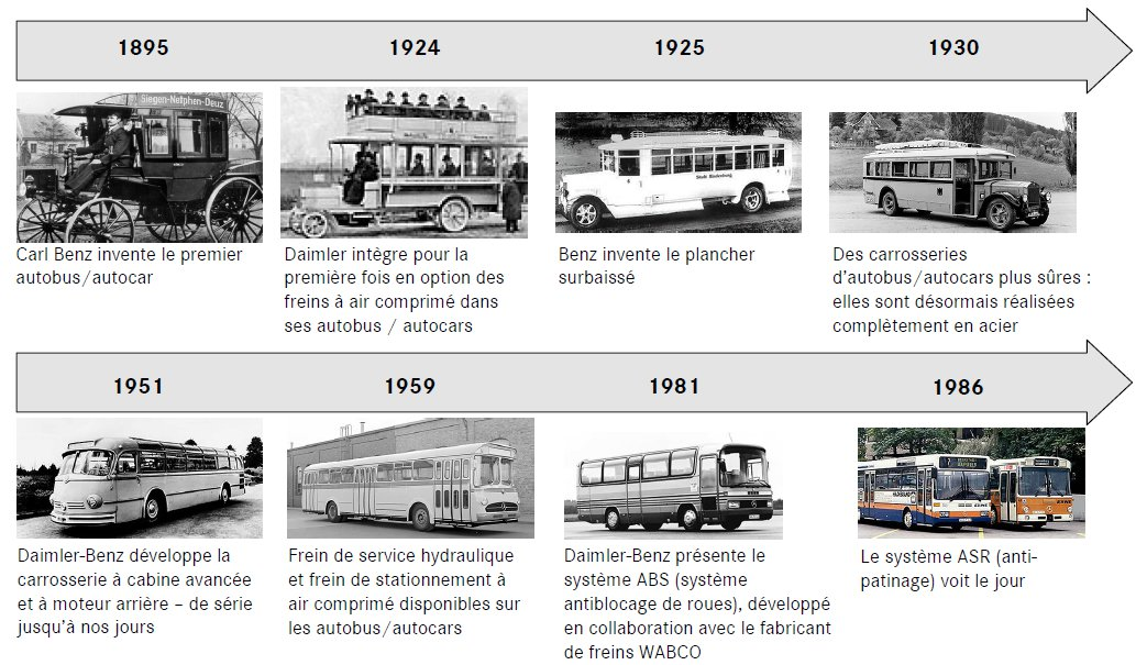 13-historique-innovations-mercedes-benz-bus.jpg