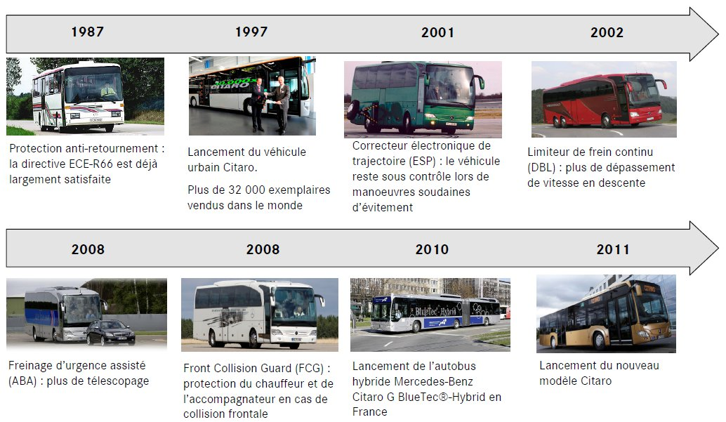 14-historique-innovations-mercedes-benz-bus.jpg