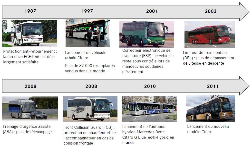 14-historique-innovations-mercedes-benz-bus.jpg
