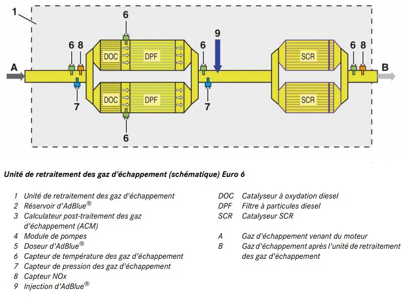 16-post-traitement-gaz-echappement-2-om471.jpg