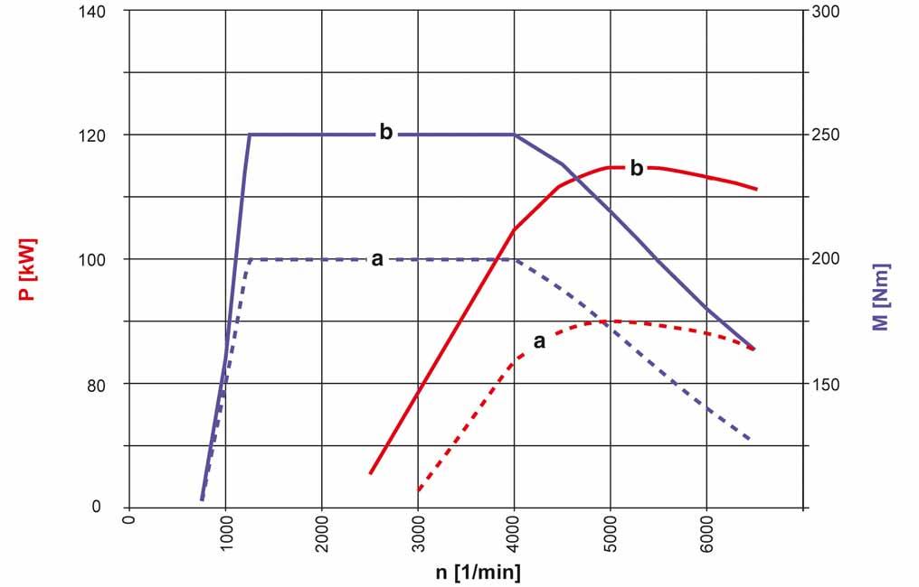 17-diagramme-de-puissance-m270-classe-b-w246.jpg