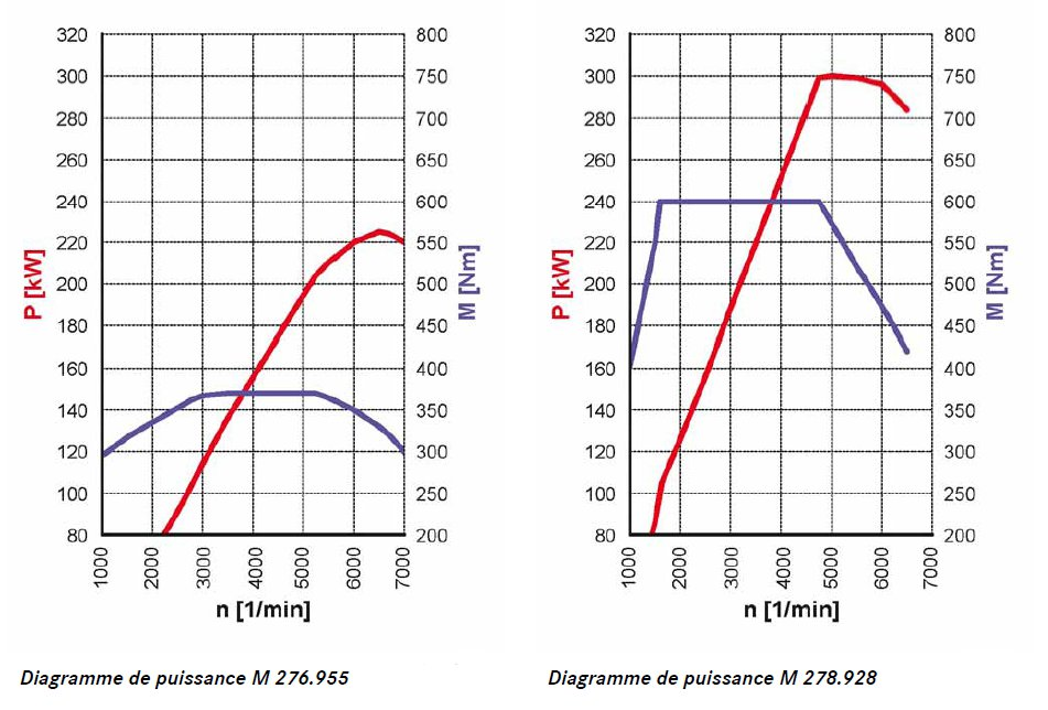 17-nouvelle-classe-m-w166-diagramme-puissance-m276-et-m278.jpg
