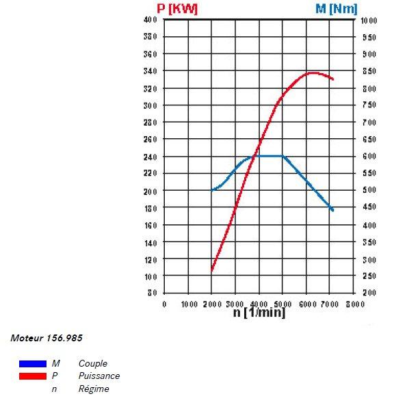 19-diagramme-puissance-moteur-156-c-63-amg-w204.jpg