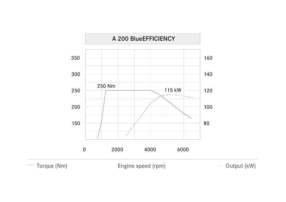 2-diagramme-de-puissance-classe-a-w176-a200-moteur-m270.jpg