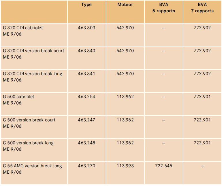 2-types-et-organes-classe-g-463.jpg