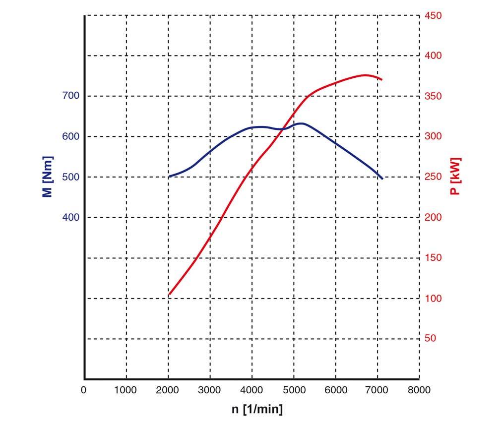 22-diagramme-de-puissance-moteur-m156-classe-e-63-amg-w212.jpg
