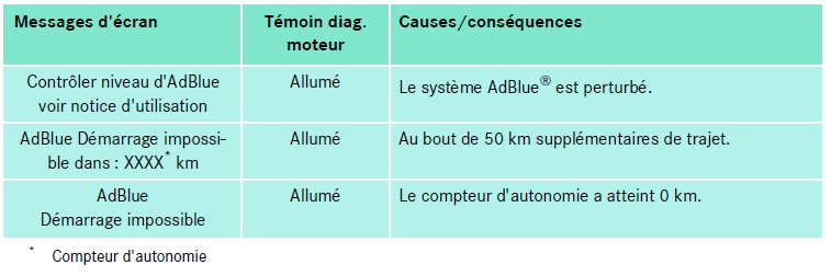 25-messages-adblue-difference-de-consommation.jpg