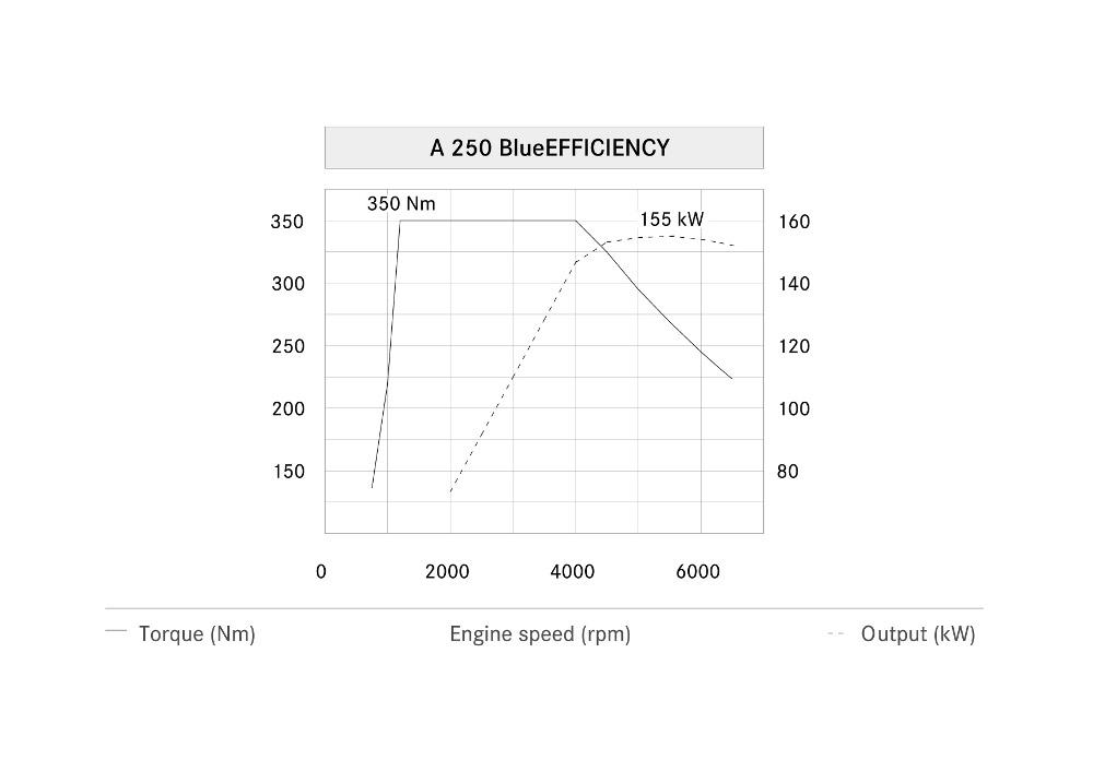 3-diagramme-de-puissance-classe-a-w176-a250-moteur-m270.jpg