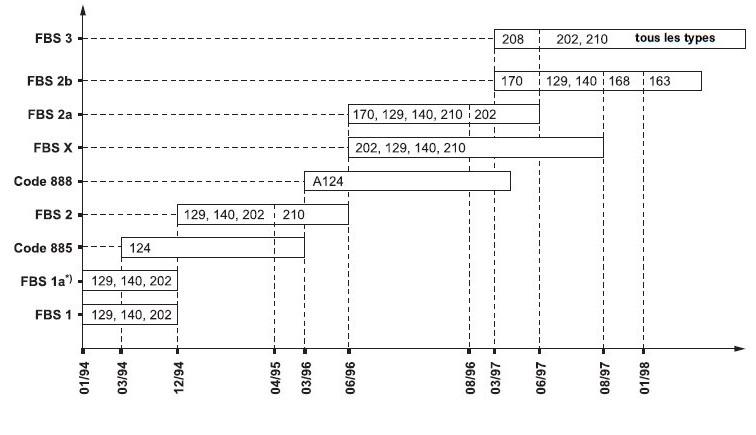 3-periodes-de-montage-systemes-aurorisation-a-la-conduite.jpg
