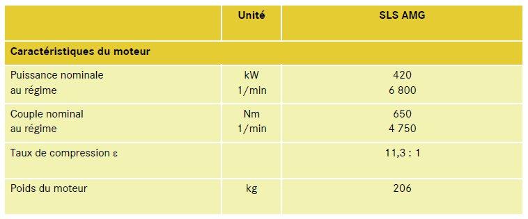33-caracteristiques-techniques-moteur-m159-sls-amg-mercedes-benz.jpg