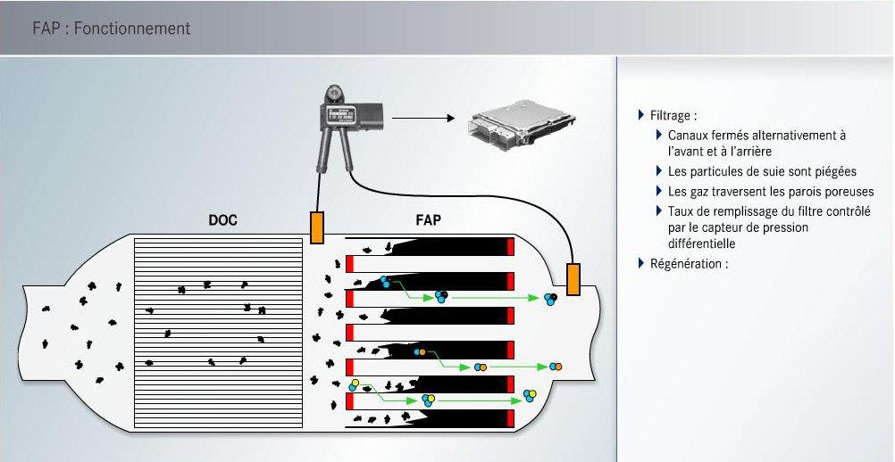 33-fonctionnement-fap-651.jpg
