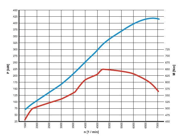 34-diagramme-de-puissance-moteur-m159-sls-amg-mercedes-benz.jpg