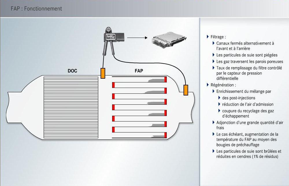 34-fonctionnement-fap-651-2.jpg