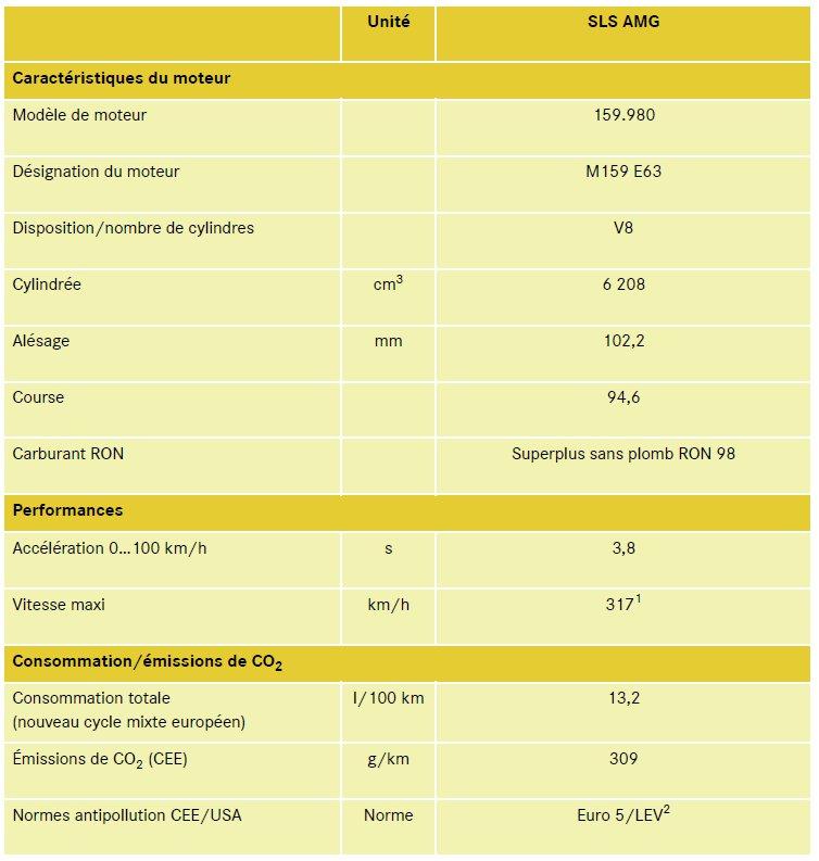 35-caracteristiques-techniques-moteur-m159-sls-amg-mercedes-benz.jpg