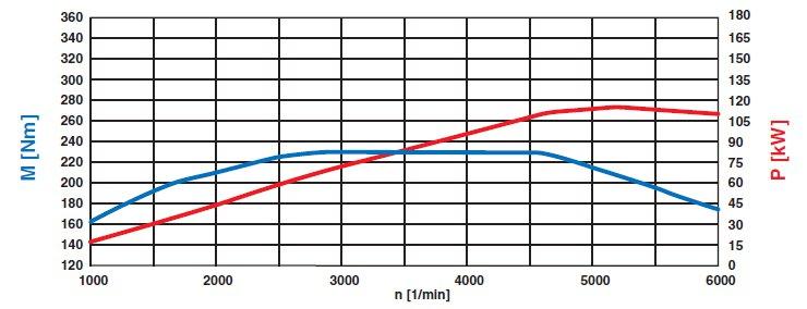 36-diagramme-de-puissance-moteur-m271-952-classe-c-w204.jpg
