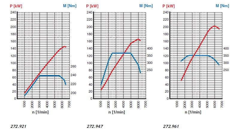 39-diagrammes-de-puissance-moteurs-m272-classe-c-w204.jpg