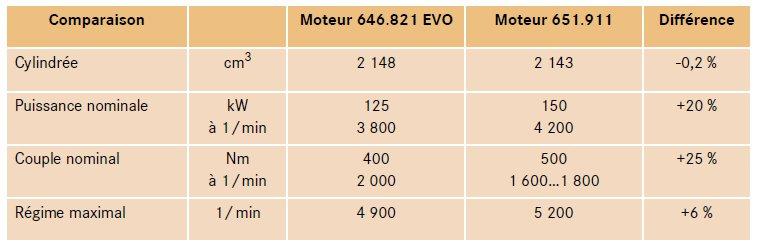 4-caracteristiques-comparatif-om646-om651.jpg