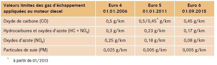 4-normes-antipollution-europe.jpg