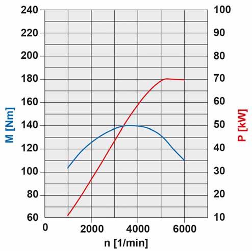 41-diagramme-de-puissance-moteur-m266-70-kw.jpg