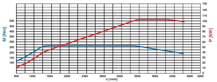 41-diagramme-de-puissance-moteur-om-646-811-reduit-classe-c-w204.jpg
