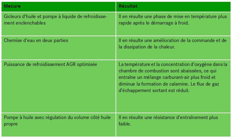 41-reduction-des-emissions-moteur-om651.jpg