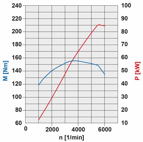 42-diagramme-de-puissance-moteur-m266-85-kw.jpg