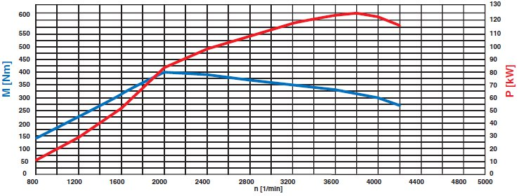 42-diagramme-de-puissance-moteur-om-646-811-classe-c-w204.jpg