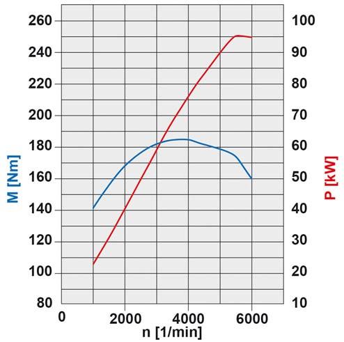 43-diagramme-de-puissance-moteur-m266-100-kw.jpg