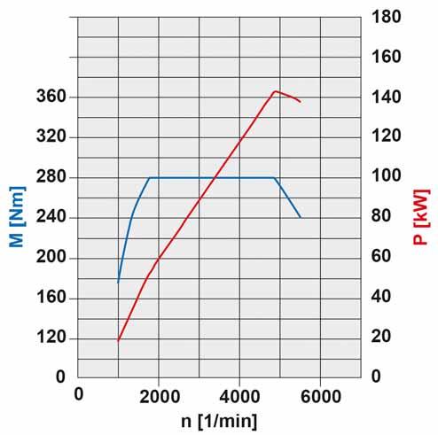 44-diagramme-de-puissance-moteur-m266-142-kw.jpg