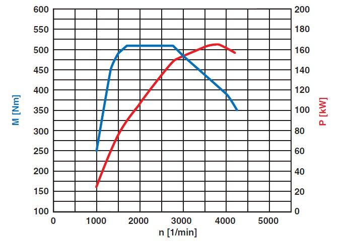 44-diagramme-de-puissance-moteur-om642-classe-c-w204.jpg