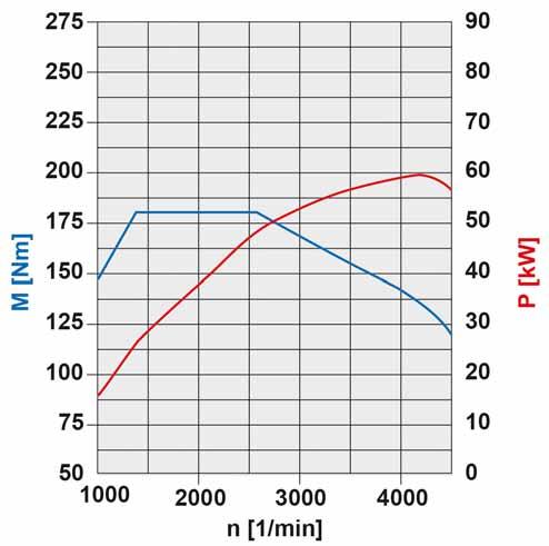 46-diagramme-de-puissance-moteur-om640-60-kw.jpg