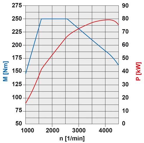 47-diagramme-de-puissance-moteur-om640-80-kw.jpg