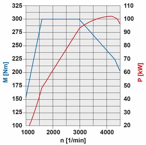 48-diagramme-de-puissance-moteur-om640-103-kw.jpg