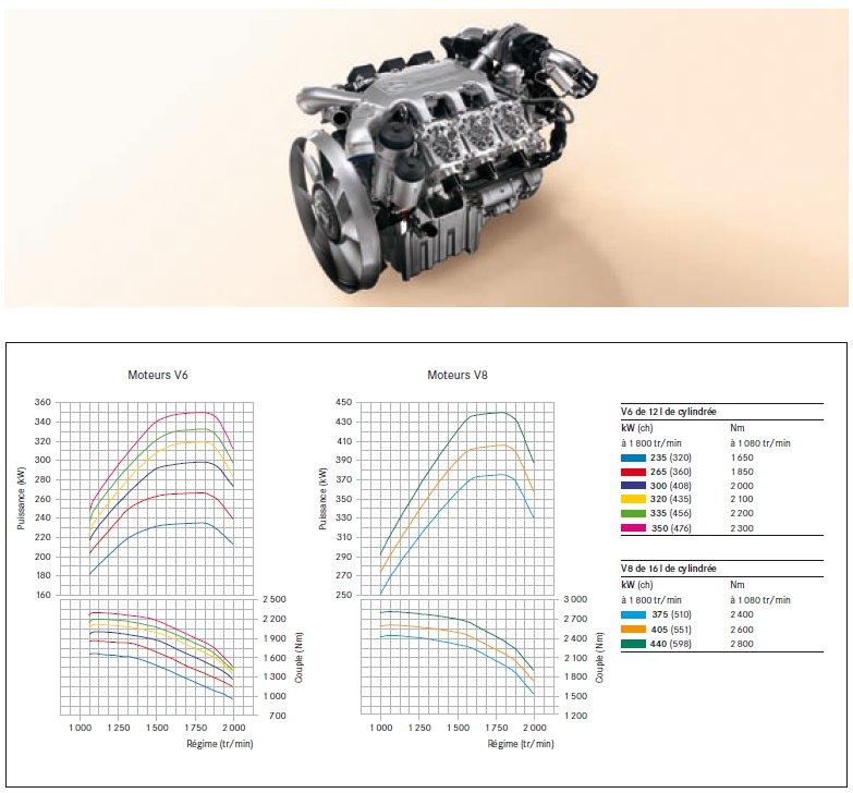 5-moteurs-actros-v6-et-v8.jpg