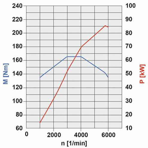 51-diagramme-de-puissance-essence-gaz-naturel-classe-w-w245.jpg