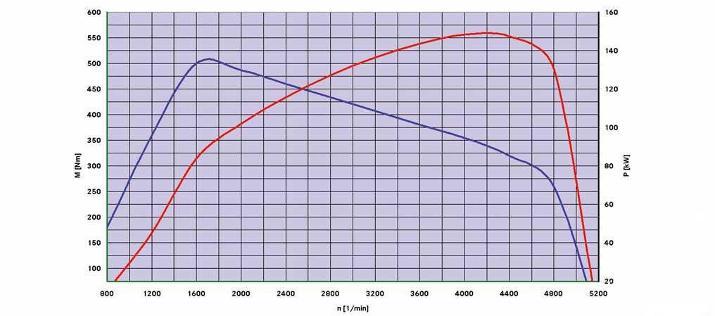 6-diagramme-de-puissance-moteur-651.jpg