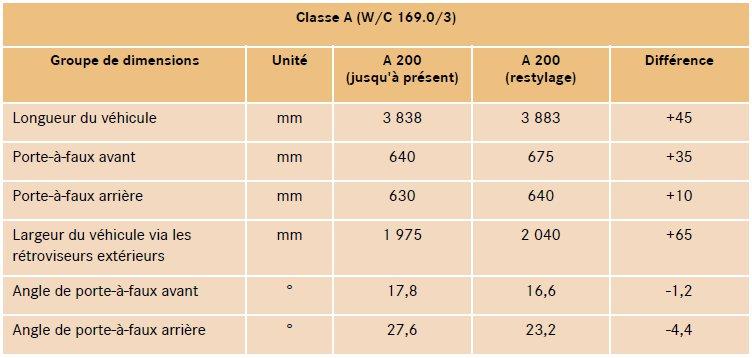 6-nouvelles-dimensions-classe-a-w169.jpg