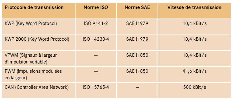 6-protocoles-de-transmission-obd-2.jpg