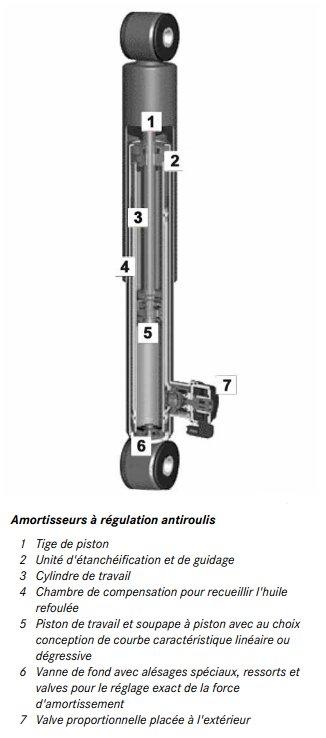 63-amortisseur-regulation-antiroulis-actros-963.jpg